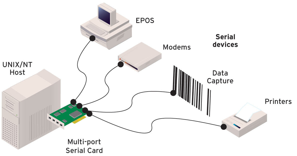 Diagramm SPEEDLE Serial Card