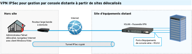VPN IPSec Pour Gestion de Console sur sites distants