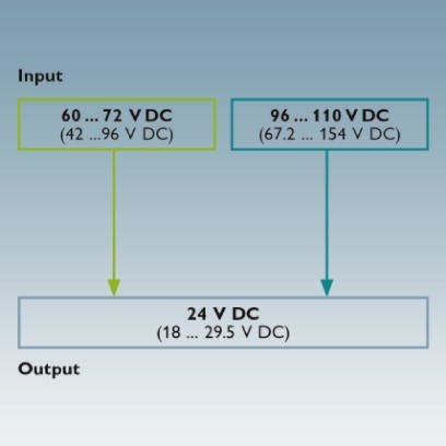 QUINT-PS DC/DC converters with wide-range input diagram