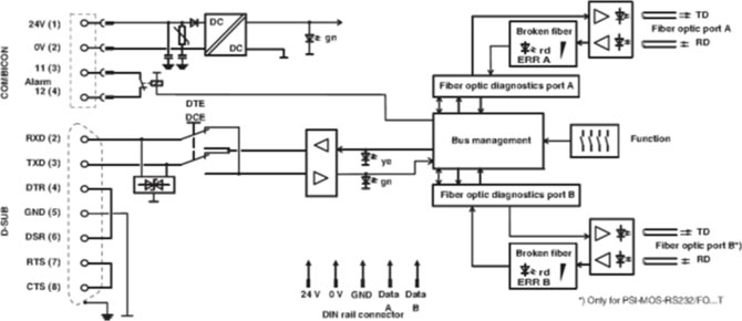PSI-MOS-RS232/FO 850 T E Diagramme Bloc