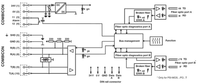 PSI-MOS-RS422/FO 850 T Diagramme Bloc